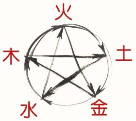 Chinesische Medizin - Wandlungsphasen